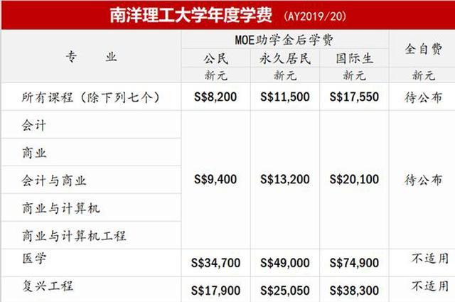 新加坡南洋理工大学的学费标准