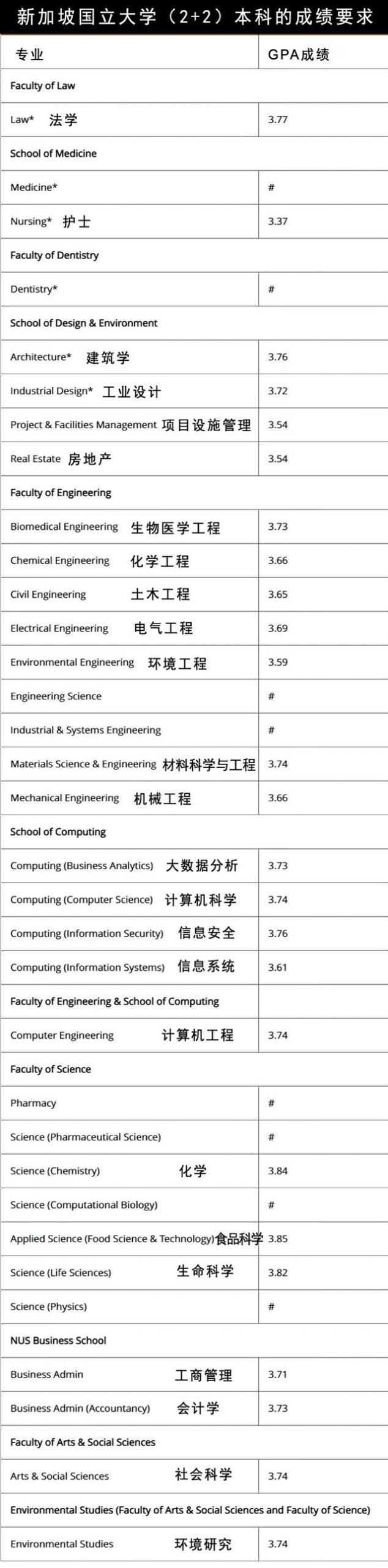 新加坡国立大学(2+2)本科