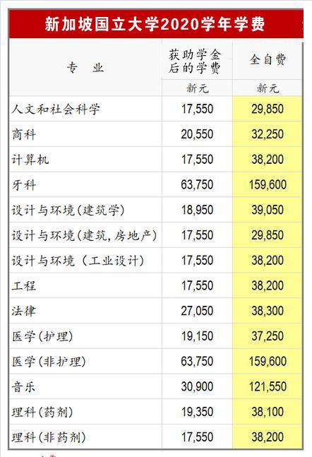 新加坡国立大学的学费标准