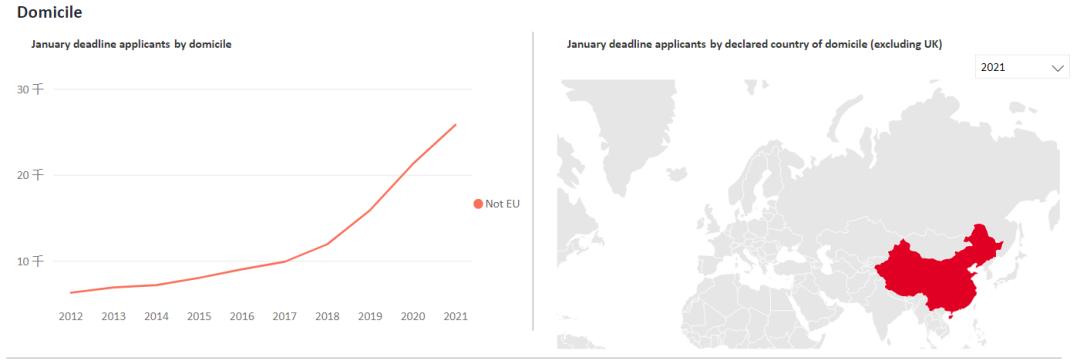 2021年英国本科留学申请的中国学生较上年暴涨21%