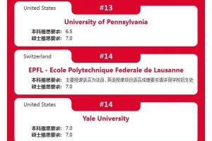 2022QS世界大学排名Top50院校对雅思成绩要求